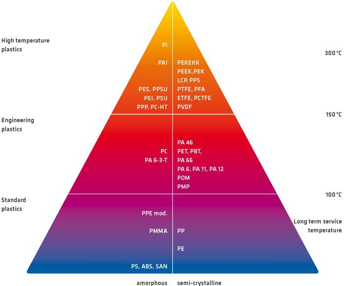 راهنمای انتخاب مواد اولیه پلیمر